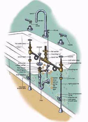 How To Repair a Faucet HowStuffWorks home.howstuffworks.com Home Improvement Home DIY Plumbing