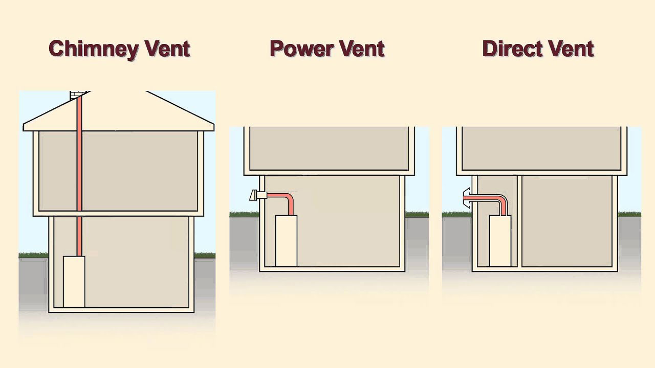 Direct Vent Water Heater Reviews